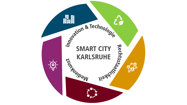 Smart City Karlsruhe